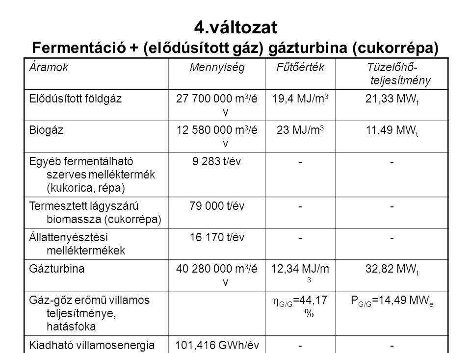 ÁramokMennyiségFűtőértékTüzelőhő- teljesítmény Elődúsított földgáz27 700 000 m 3 /é v 19,4 MJ/m 3 21,33 MW t Biogáz12 580 000 m 3 /é v 23 MJ/m 3 11,49