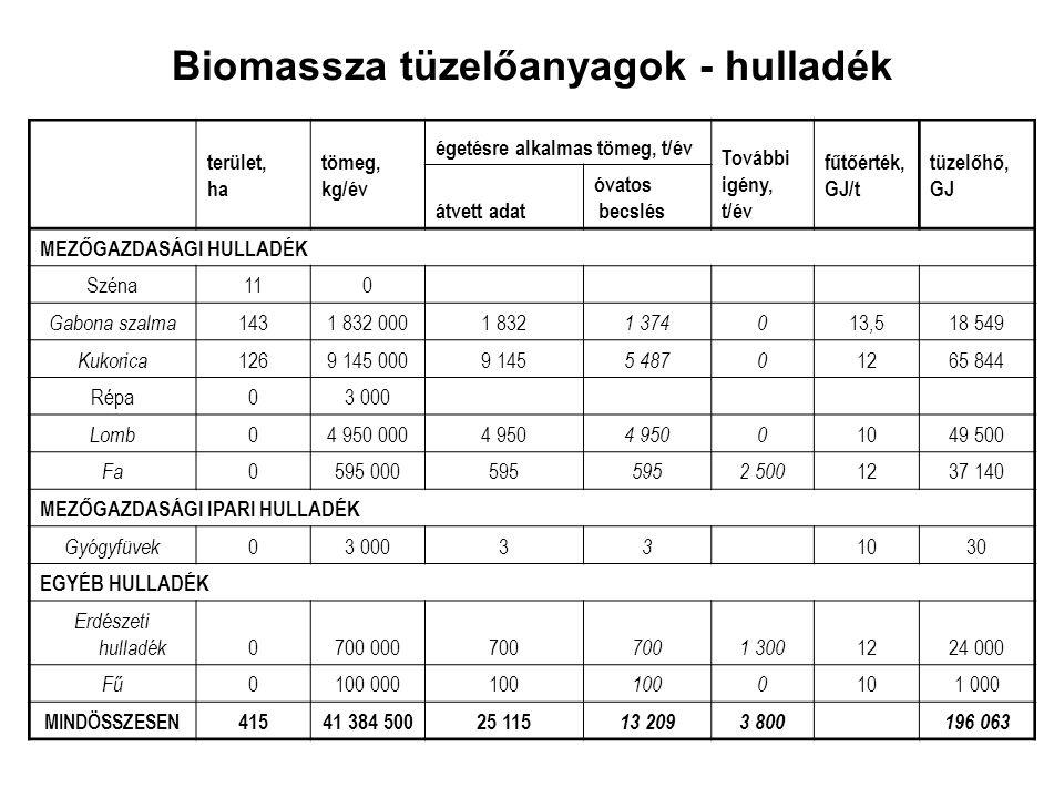 Biomassza tüzelőanyagok - hulladék terület, ha tömeg, kg/év égetésre alkalmas tömeg, t/év További igény, t/év fűtőérték, GJ/t tüzelőhő, GJ átvett adat