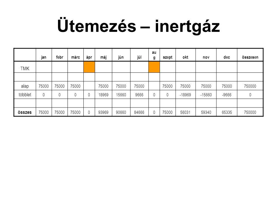 Ütemezés – inertgáz janfebrmárcáprmájjúnjúl au gszeptoktnovdecösszesen TMK alap 75000 750000 többlet 00001896915660966600-18969-15660-96660 összes 750