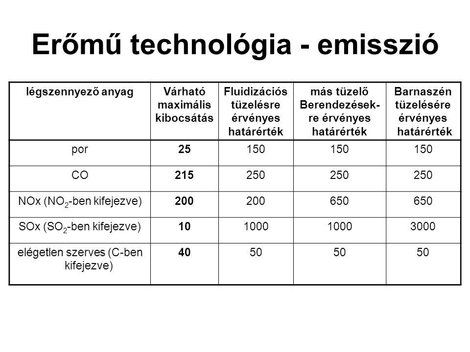 Erőmű technológia - emisszió légszennyező anyagVárható maximális kibocsátás Fluidizációs tüzelésre érvényes határérték más tüzelő Berendezések- re érv