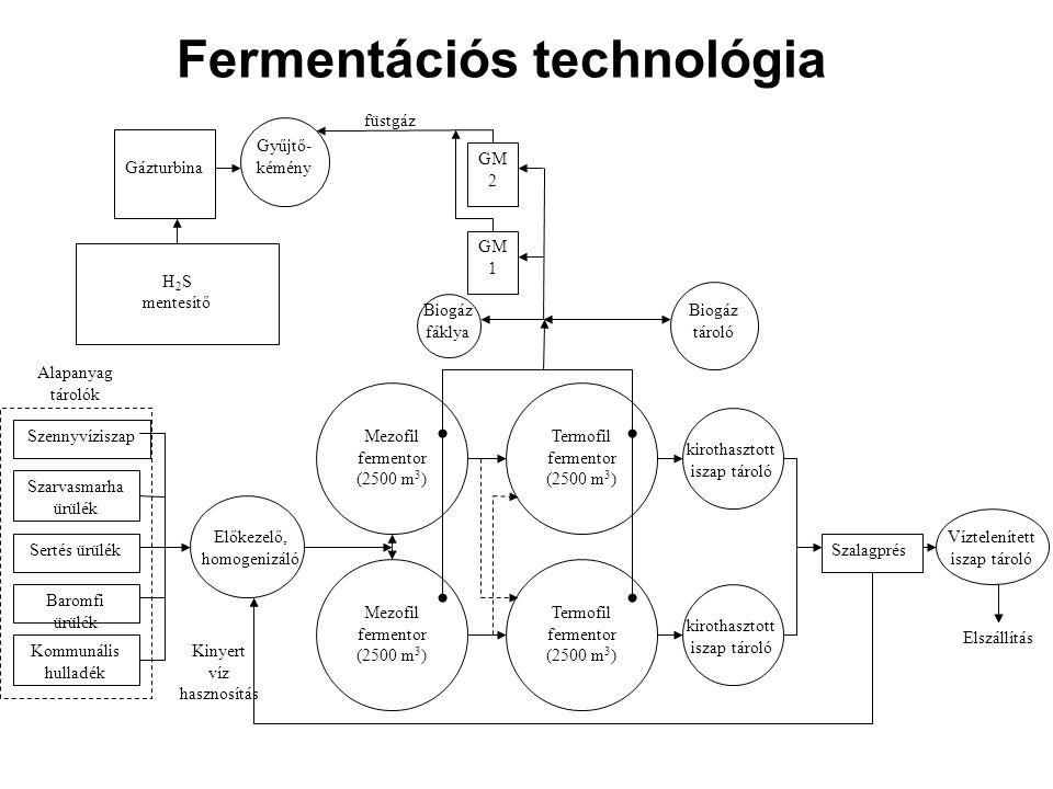 Fermentációs technológia Szennyvíziszap Szarvasmarha ürülék Sertés ürülék Baromfi ürülék Kommunális hulladék Előkezelő, homogenizáló Szalagprés Víztel