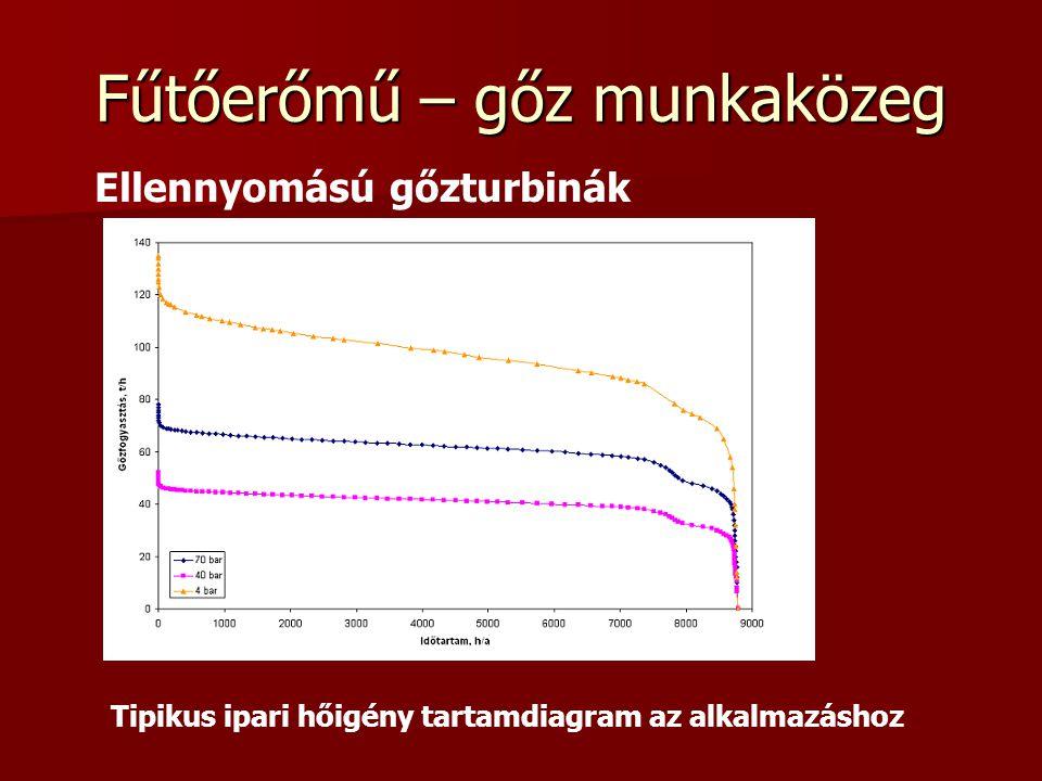 Fűtőerőmű – gőz munkaközeg Ellennyomású gőzturbinák Tipikus ipari hőigény tartamdiagram az alkalmazáshoz