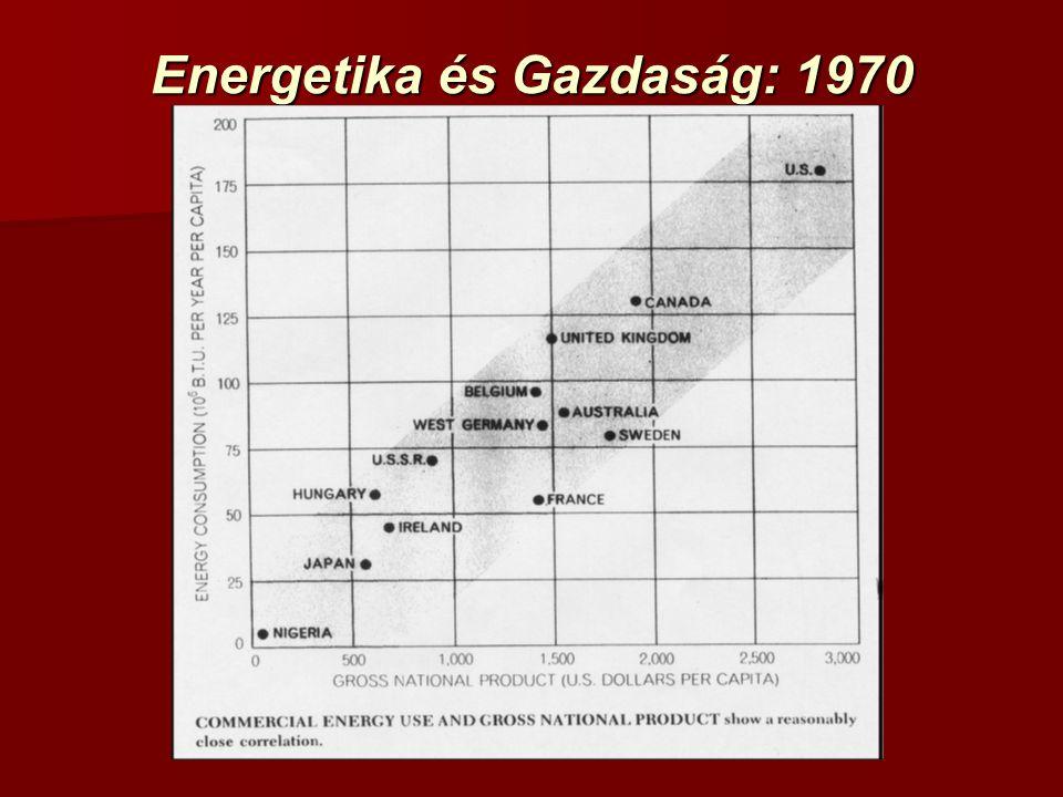 Energetika és Gazdaság: 1970