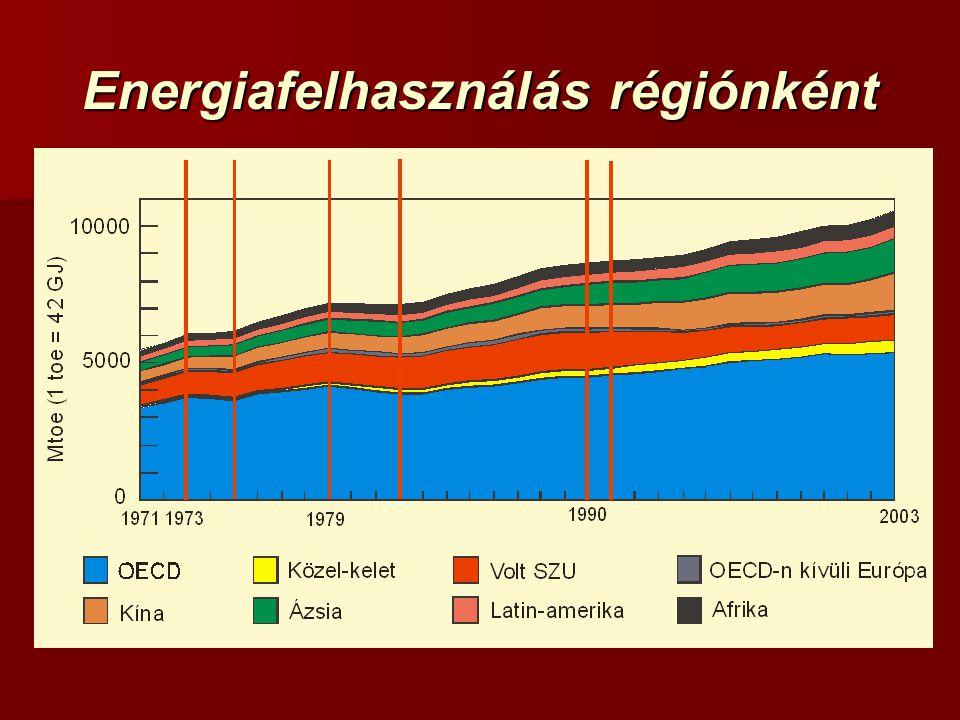 Energiafelhasználás régiónként