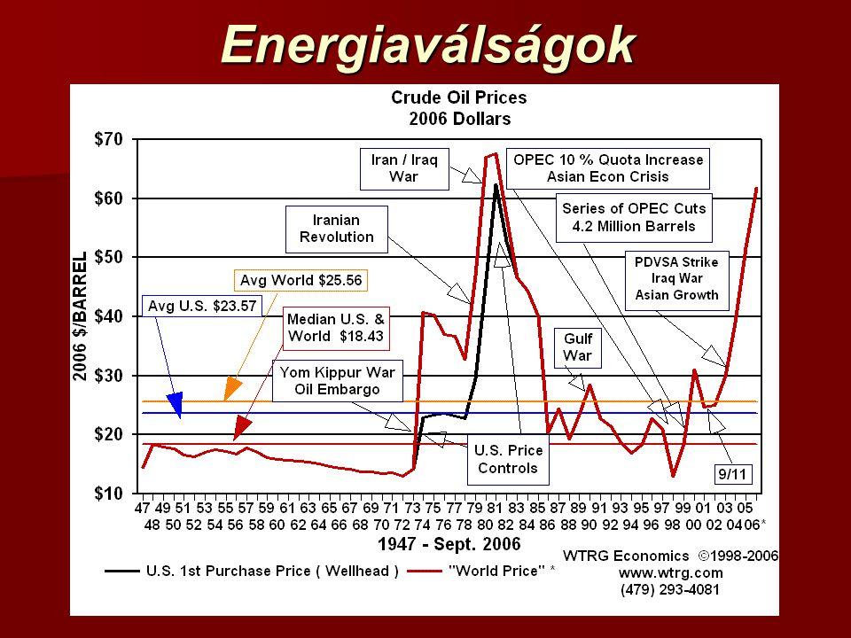 Energiaválságok