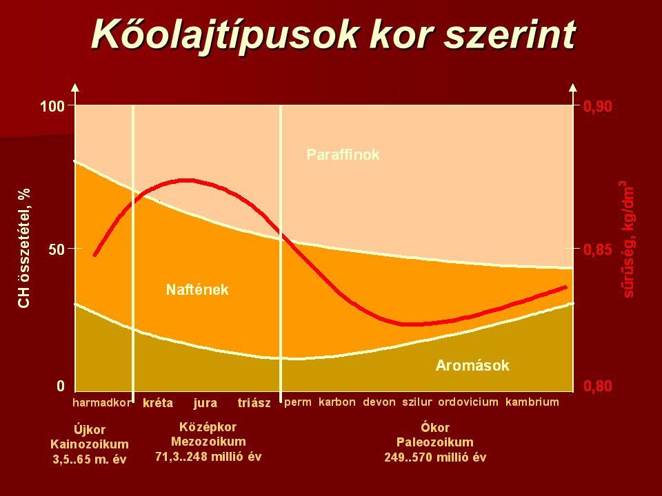 Kőolajtípusok kor szerint