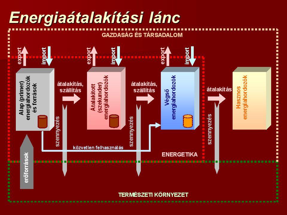 Energiaátalakítási lánc