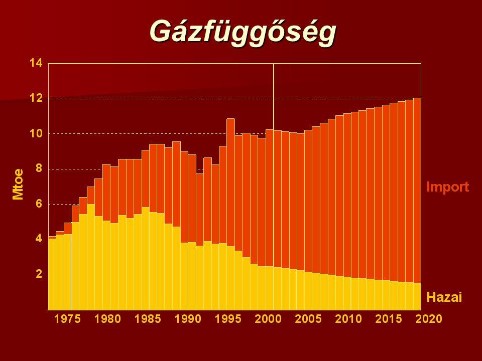 Gázfüggőség