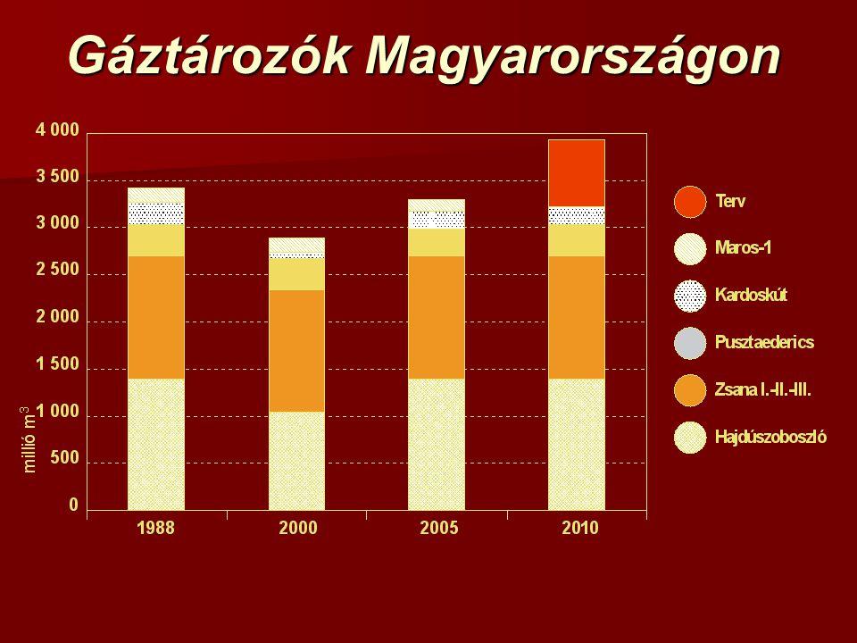 Gáztározók Magyarországon