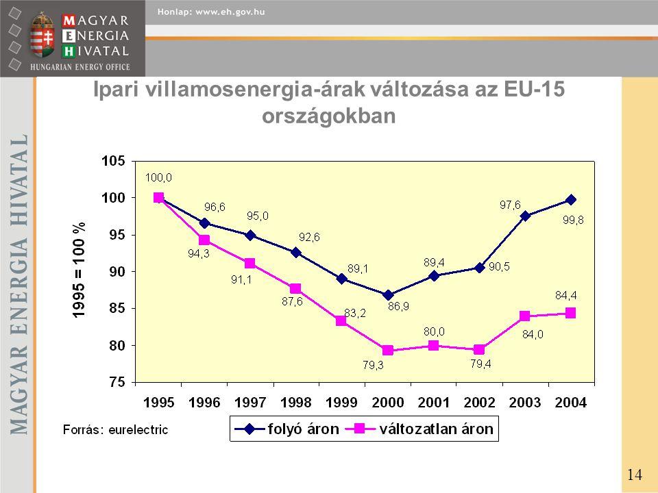 Ipari villamosenergia-árak változása az EU-15 országokban 14