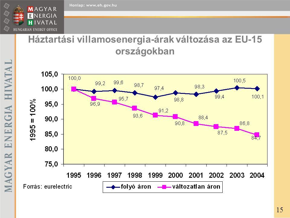 Háztartási villamosenergia-árak változása az EU-15 országokban 15