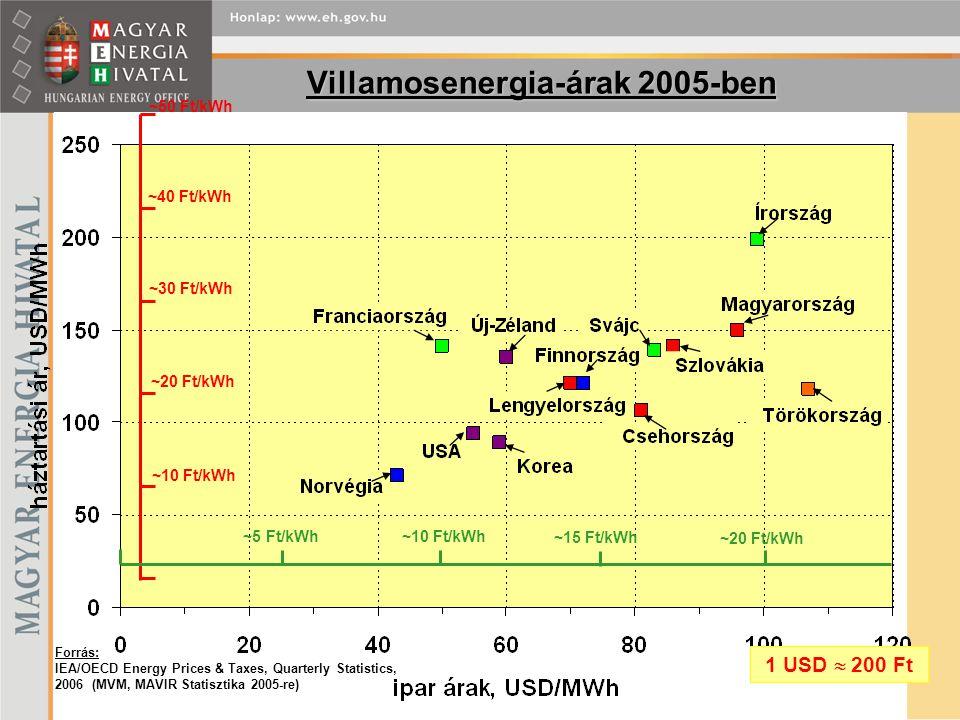 Villamosenergia-árak 2005-ben Forrás: IEA/OECD Energy Prices & Taxes, Quarterly Statistics, 2006 (MVM, MAVIR Statisztika 2005-re) ~10 Ft/kWh ~20 Ft/kWh ~30 Ft/kWh ~40 Ft/kWh ~10 Ft/kWh ~5 Ft/kWh ~15 Ft/kWh ~20 Ft/kWh ~50 Ft/kWh 1 USD  200 Ft