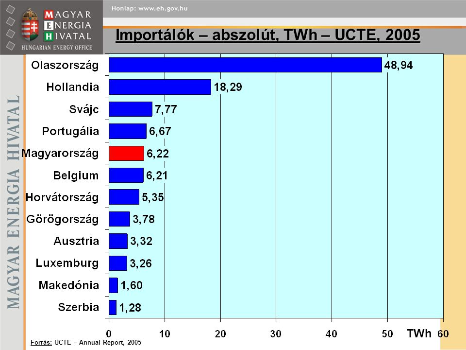 Importálók – abszolút, TWh – UCTE, 2005 Forrás: UCTE – Annual Report, 2005 TWh