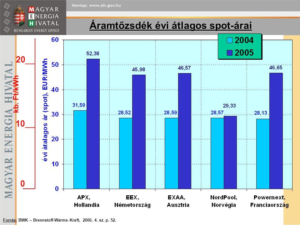 Áramtőzsdék évi átlagos spot-árai Forrás: BWK – Brennstoff-Wärme-Kraft, 2006.