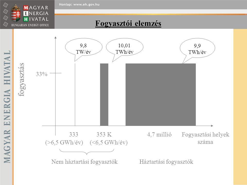 Fogyasztói elemzés fogyasztás 33% 333353 K4,7 millióFogyasztási helyek száma Nem háztartási fogyasztókHáztartási fogyasztók (>6,5 GWh/év)(<6,5 GWh/év) 9,8 TW/év 10,01 TWh/év 9,9 TWh/év