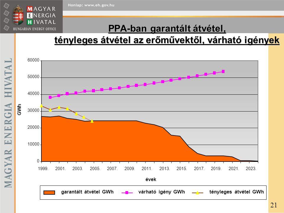PPA-ban garantált átvétel, tényleges átvétel az erőművektől, várható igények 21