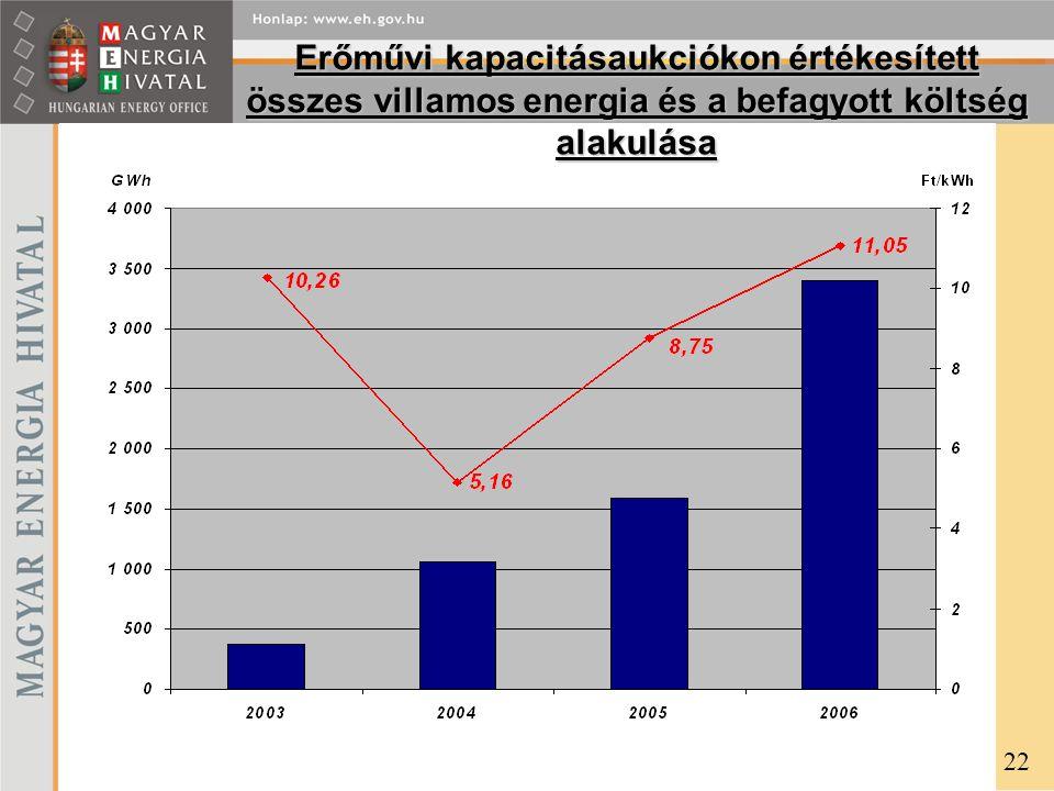 Erőművi kapacitásaukciókon értékesített összes villamos energia és a befagyott költség alakulása 22