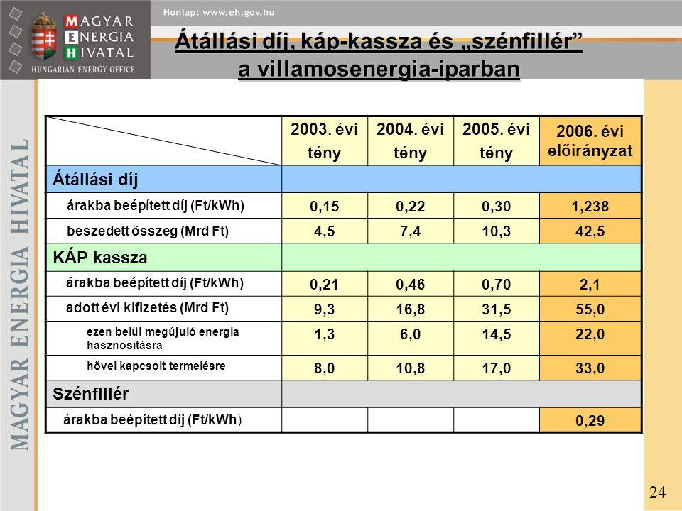 """Átállási díj, káp-kassza és """"szénfillér"""" a villamosenergia-iparban 2003. évi tény 2004. évi tény 2005. évi tény 2006. évi előirányzat Átállási díj ára"""