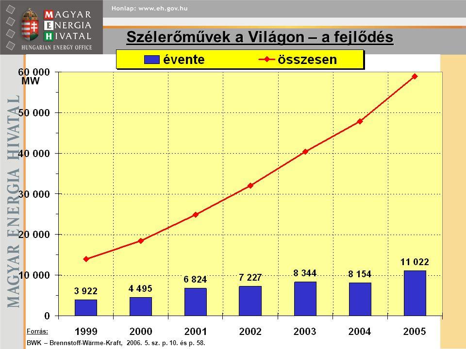 Szélerőművek a Világon – a fejlődés Forrás: BWK – Brennstoff-Wärme-Kraft, 2006. 5. sz. p. 10. és p. 58. MW