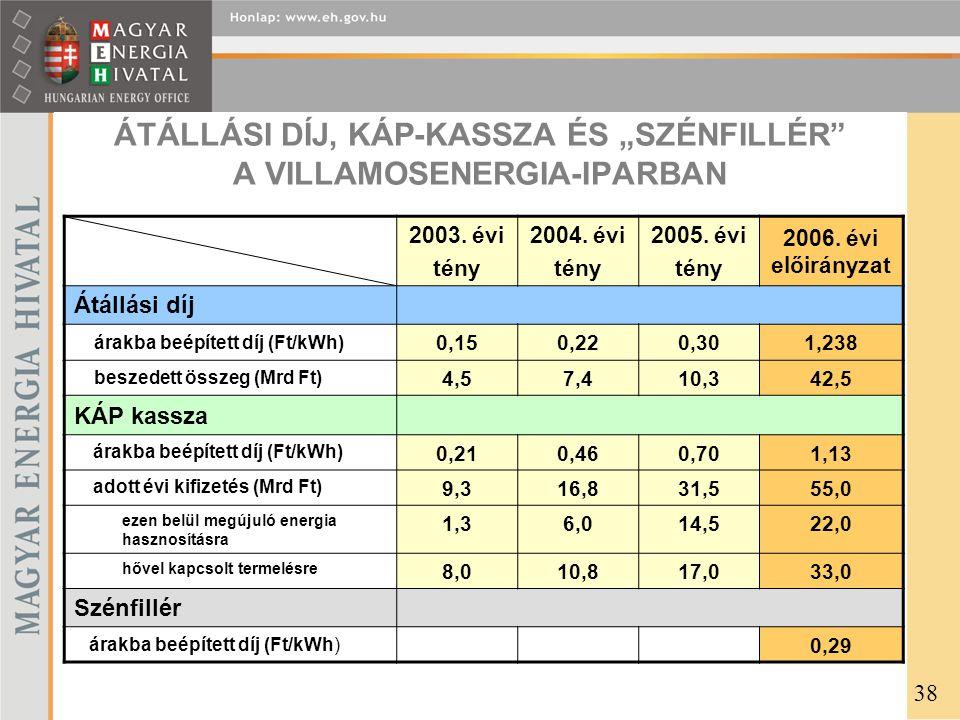 """ÁTÁLLÁSI DÍJ, KÁP-KASSZA ÉS """"SZÉNFILLÉR A VILLAMOSENERGIA-IPARBAN 2003."""