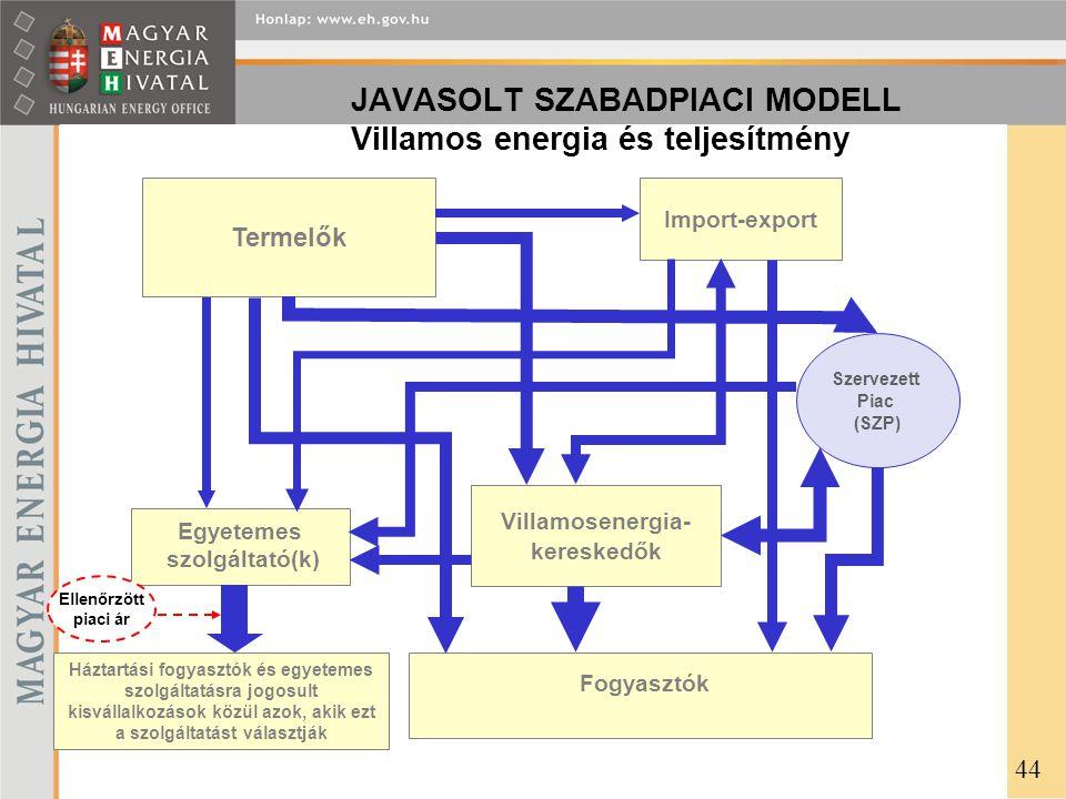 JAVASOLT SZABADPIACI MODELL Villamos energia és teljesítmény Termelők Villamosenergia- kereskedők Import-export Szervezett Piac (SZP) Egyetemes szolgáltató(k) Háztartási fogyasztók és egyetemes szolgáltatásra jogosult kisvállalkozások közül azok, akik ezt a szolgáltatást választják Fogyasztók Ellenőrzött piaci ár 44