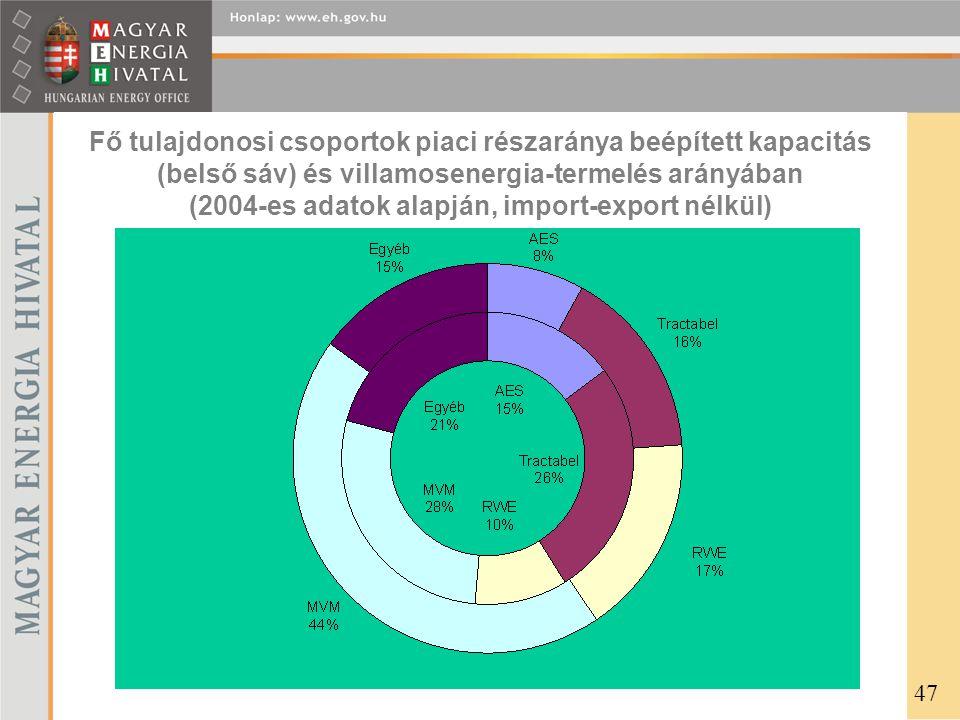 Fő tulajdonosi csoportok piaci részaránya beépített kapacitás (belső sáv) és villamosenergia-termelés arányában (2004-es adatok alapján, import-export