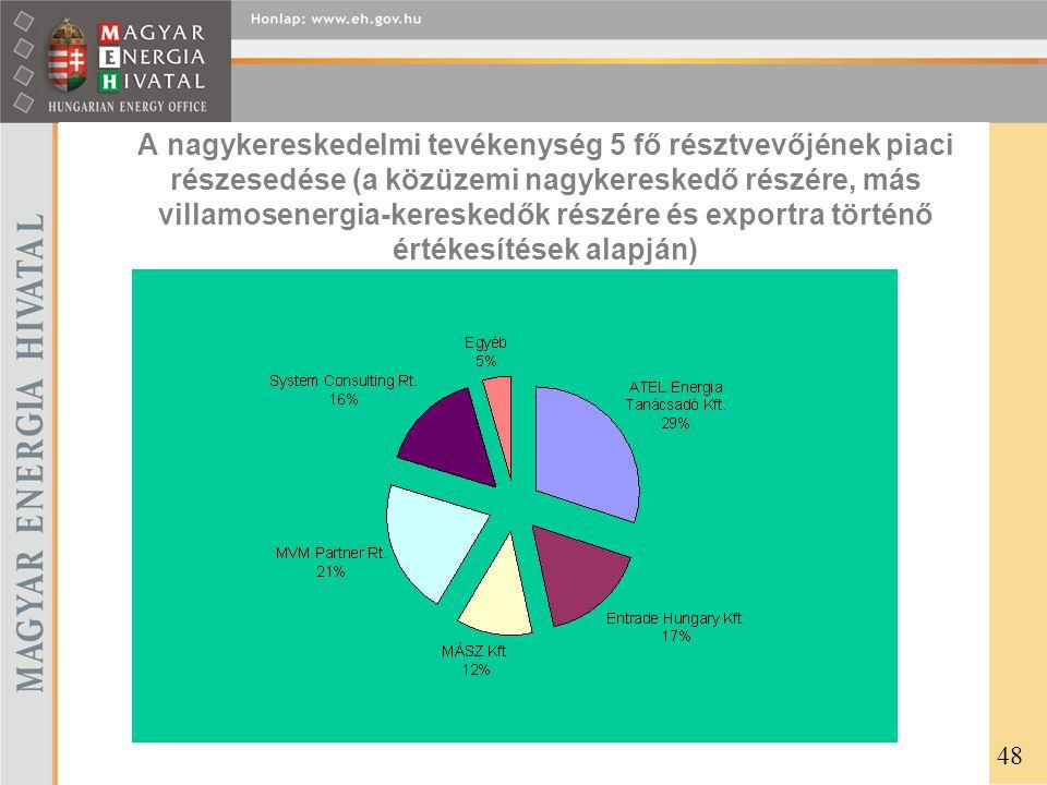 A nagykereskedelmi tevékenység 5 fő résztvevőjének piaci részesedése (a közüzemi nagykereskedő részére, más villamosenergia-kereskedők részére és exportra történő értékesítések alapján) 48