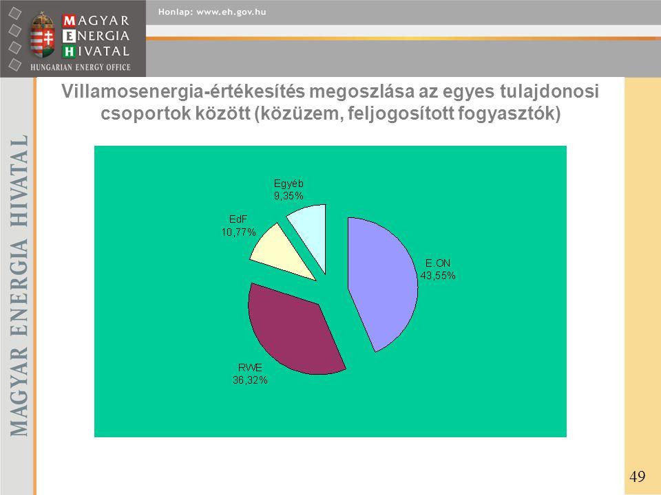 Villamosenergia-értékesítés megoszlása az egyes tulajdonosi csoportok között (közüzem, feljogosított fogyasztók) 49