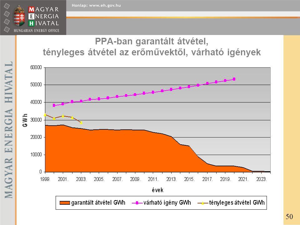 PPA-ban garantált átvétel, tényleges átvétel az erőművektől, várható igények 50