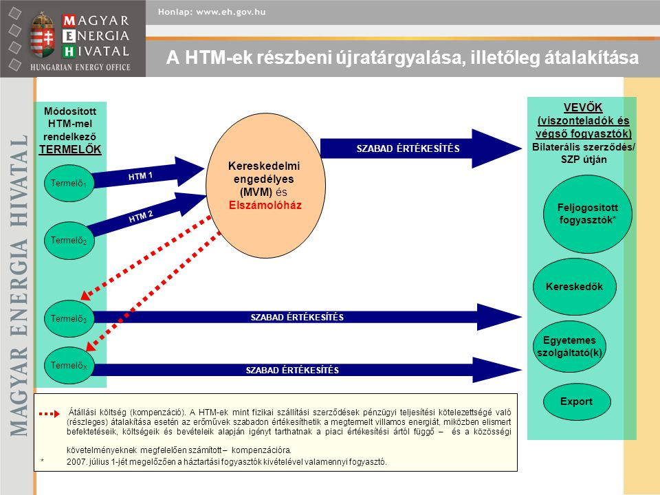 A HTM-ek részbeni újratárgyalása, illetőleg átalakítása TERMELŐK Módosított HTM-mel rendelkező TERMELŐK Kereskedők Feljogosított fogyasztók* Egyetemes szolgáltató(k) Export VEVŐK VEVŐK (viszonteladók és végső fogyasztók) Bilaterális szerződés/ SZP útján HTM 1 HTM 2 SZABAD ÉRTÉKESÍTÉS Termelő 1 Termelő 2 Termelő 3 Termelő X Átállási költség (kompenzáció).