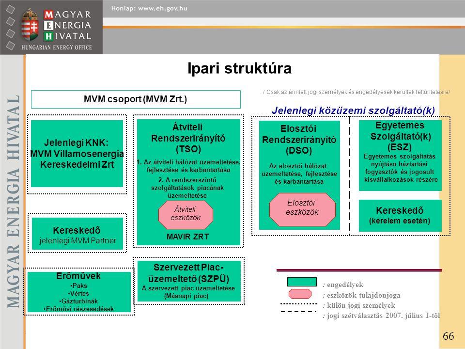 Jelenlegi közüzemi szolgáltató(k) Jelenlegi KNK: MVM Villamosenergia Kereskedelmi Zrt Szervezett Piac- üzemeltető (SZPÜ) A szervezett piac üzemeltetése (Másnapi piac) Átviteli Rendszerirányító (TSO) 1.