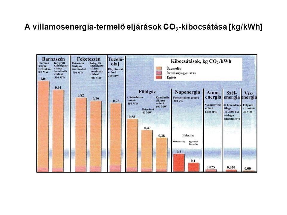 A villamosenergia-termelő eljárások CO 2 -kibocsátása [kg/kWh]