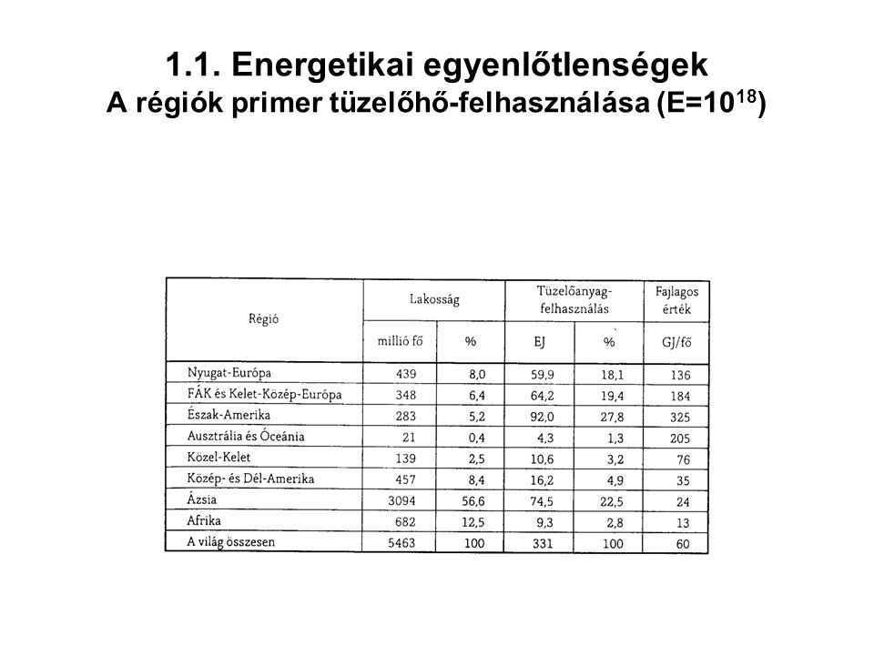 1.1. Energetikai egyenlőtlenségek A régiók primer tüzelőhő-felhasználása (E=10 18 )