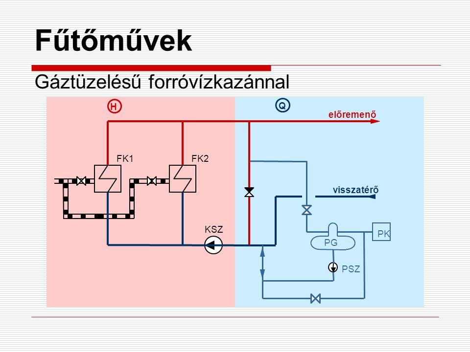 Fűtőművek Gáztüzelésű forróvízkazánnal FK1FK2 előremenő visszatérő PK PG PSZ KSZ H Q