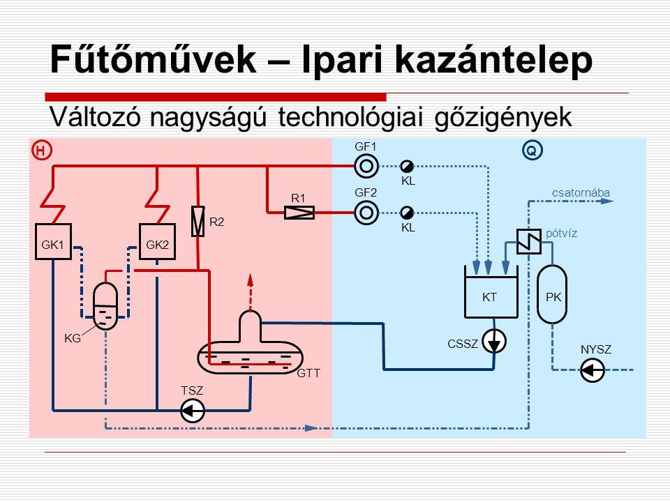 HQ Fűtőművek – Ipari kazántelep Változó nagyságú technológiai gőzigények GK1GK2 GF1 GF2 KL R2 R1 pótvíz csatornába TSZ GTT CSSZ KTPK NYSZ KG