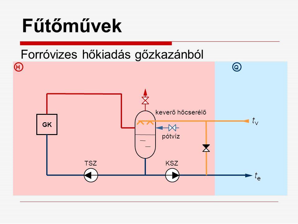 HQ Fűtőművek Forróvizes hőkiadás gőzkazánból GK pótvíz keverő hőcserélő TSZKSZ