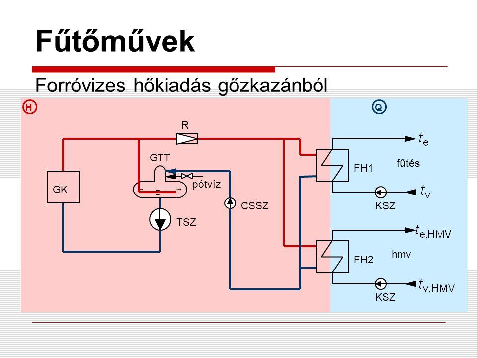 HQ Fűtőművek Forróvizes hőkiadás gőzkazánból GK pótvíz TSZ R CSSZ FH1 FH2 fűtés hmv GTT KSZ