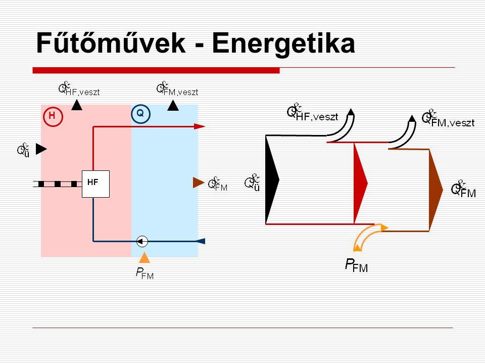 Fűtőművek - Energetika H Q HF