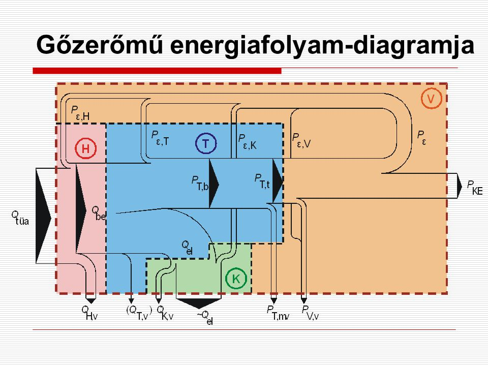 Gőzerőmű energiafolyam-diagramja