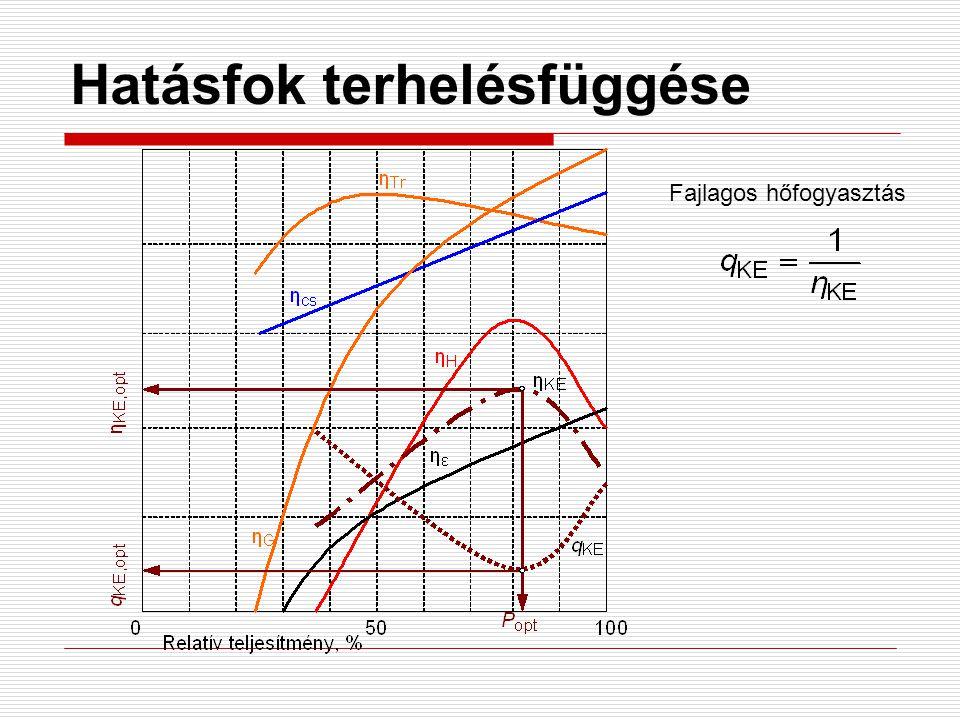 Hatásfok terhelésfüggése Fajlagos hőfogyasztás