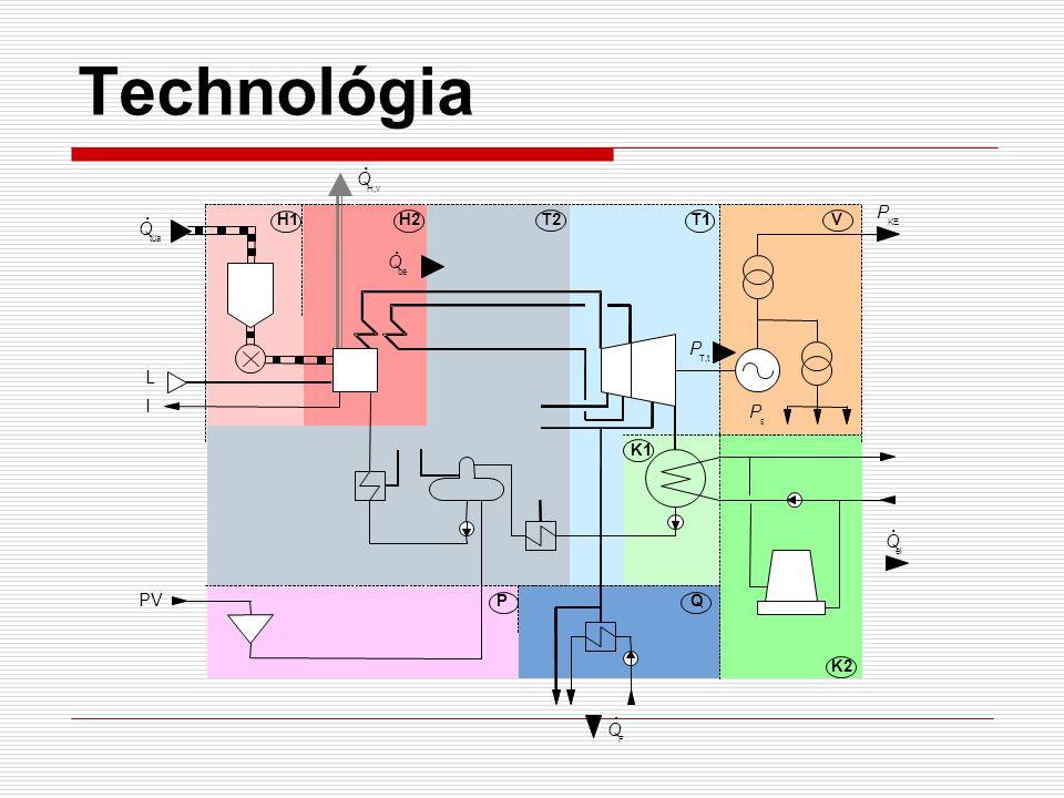 Technológia H1H2T2T1 K1 K2 PQ V Q tüa Q H,v P KE Q F Q be P T,t Q el PV I L P ε.....