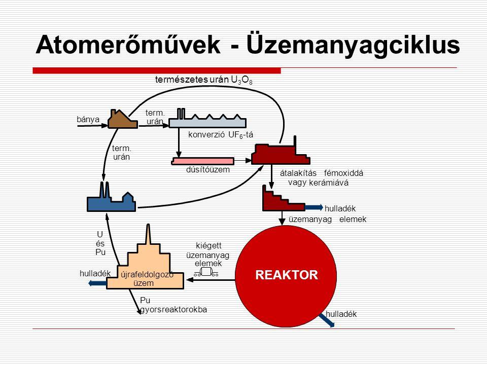 Atomerőművek - Üzemanyagciklus REAKTOR bánya természetes urán U 3 O 8 term. urán konverzió UF 6 -tá átalakítás fémoxiddá vagy kerámiává hulladék dúsít