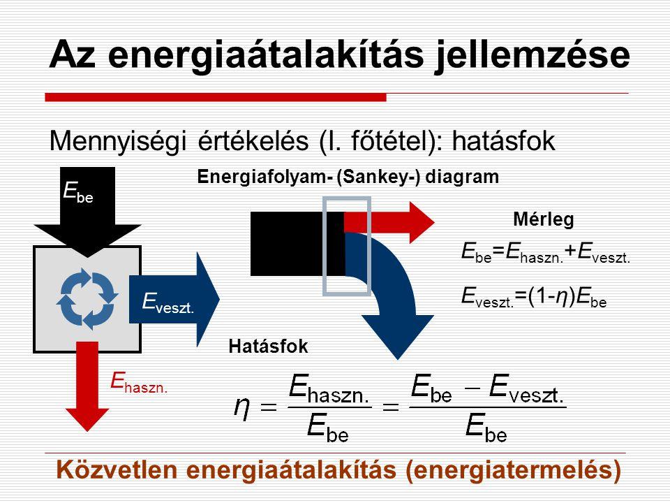 Az energiaátalakítás jellemzése Mennyiségi értékelés (I. főtétel): hatásfok E be E veszt. E haszn. Energiafolyam- (Sankey-) diagram Hatásfok Mérleg E