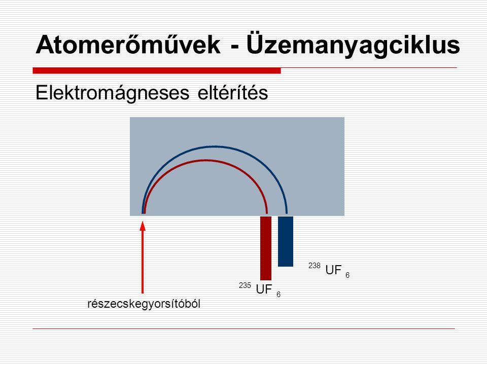 Atomerőművek - Üzemanyagciklus Elektromágneses eltérítés 235 UF 6 238 UF 6 részecskegyorsítóból