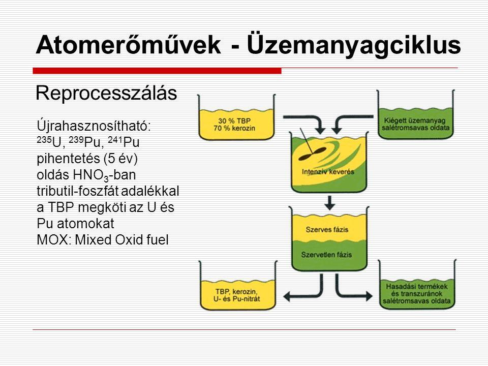 Atomerőművek - Üzemanyagciklus Reprocesszálás Újrahasznosítható: 235 U, 239 Pu, 241 Pu pihentetés (5 év) oldás HNO 3 -ban tributil-foszfát adalékkal a