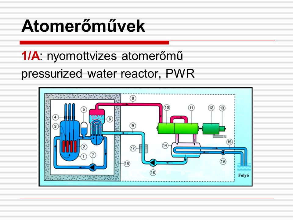 1/A: nyomottvizes atomerőmű pressurized water reactor, PWR