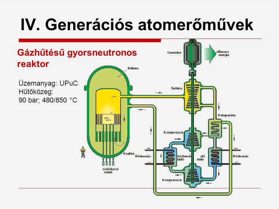 IV. Generációs atomerőművek Gázhűtésű gyorsneutronos reaktor Üzemanyag: UPuC Hűtőközeg: 90 bar; 480/850 °C