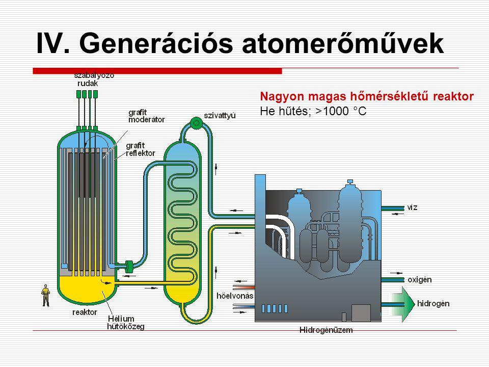 IV. Generációs atomerőművek Nagyon magas hőmérsékletű reaktor He hűtés; >1000 °C