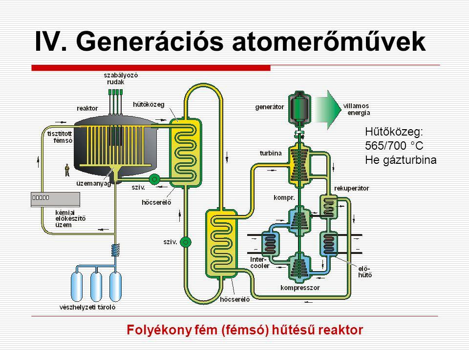 IV. Generációs atomerőművek Hűtőközeg: 565/700 °C He gázturbina Folyékony fém (fémsó) hűtésű reaktor