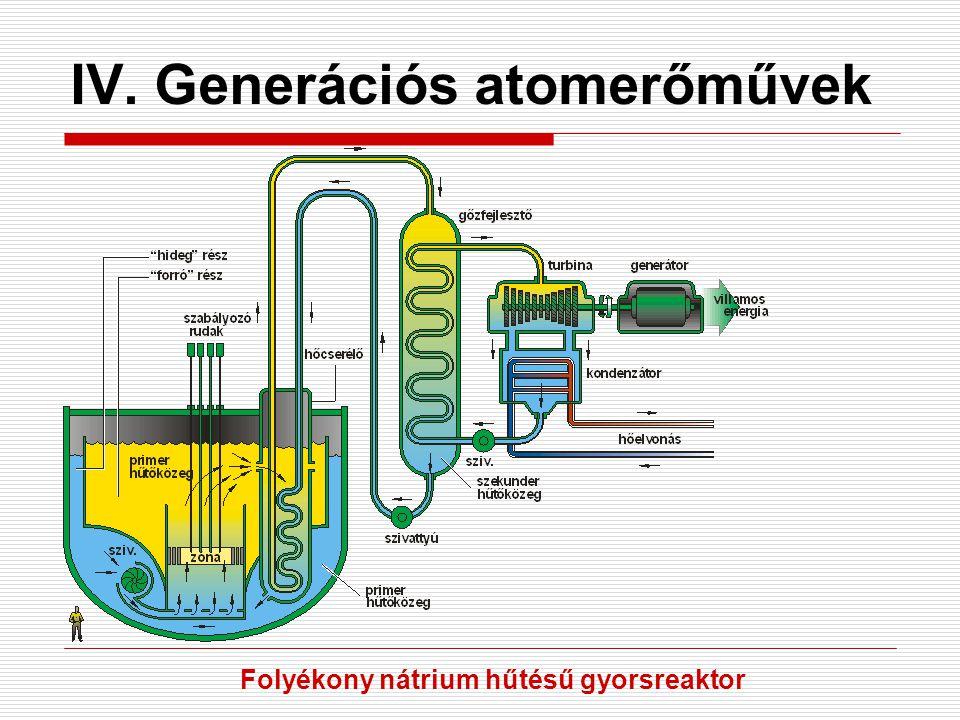 IV. Generációs atomerőművek Folyékony nátrium hűtésű gyorsreaktor